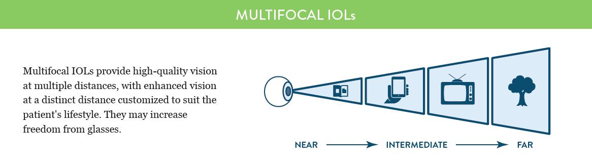 multifocal-iol